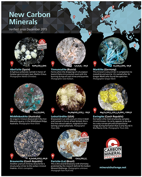 The 8 new carbon minerals verified since December 2015.